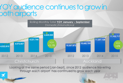 APN Outdoor's airport portfolio thrives on the back of strong audience growth